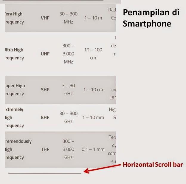 Membuat Horizontal Scroll Bar sebagai Solusi untuk Tabel di WordPress Responsive Themes